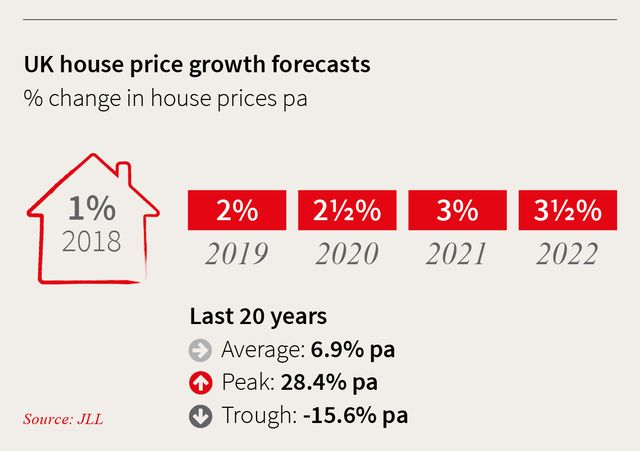 JLL predicts annual house price growth of 2½% in the UK featured image
