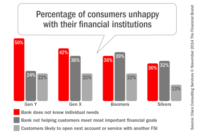 Digital Consumers Unhappy With What Banks Deliver featured image