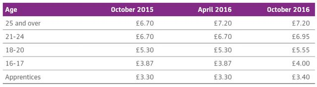 Minimum wage increase – don't get caught out in October featured image