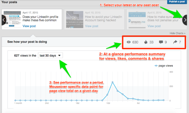 Linkedin Adds Analytics to Its Repertoire featured image