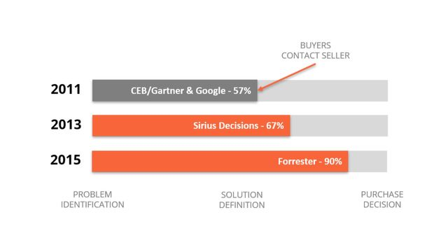 Engaging buyers when it matters, early in their journey featured image