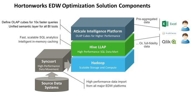 Hotonworks Announces Hadoop Powered EDW Optimization Solution featured image