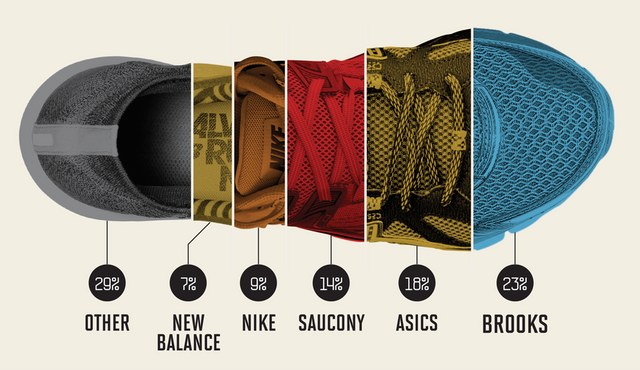 Nike vs. Brooks vs. Adidas: Here's Who's Winning This Marathon Season featured image