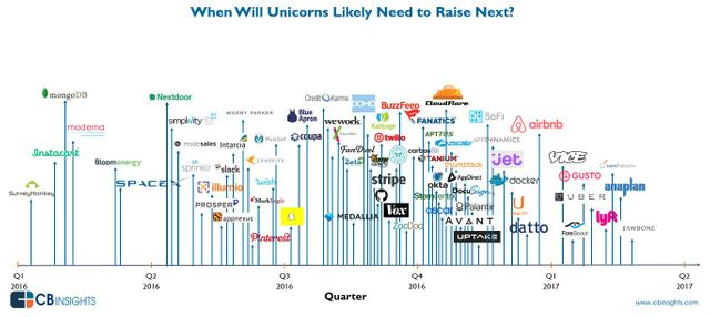 D-Day for Unicorns – When Will We Know if the Bubble Has Actually Popped? featured image