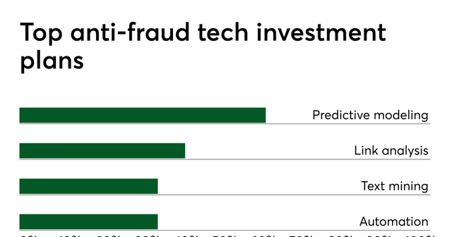 Insurers' anti-fraud tech budgets on the rise featured image