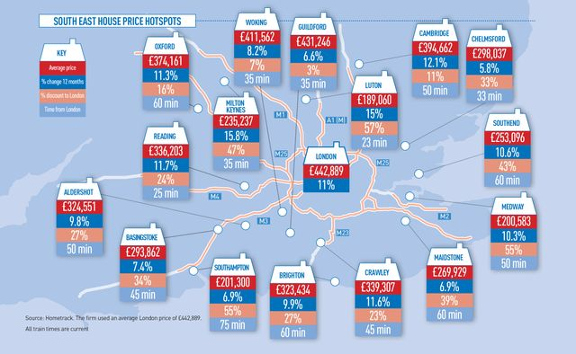 Rising House Prices in the South East featured image