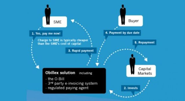 Obillex raises $4.7m to fix supply chain financing featured image