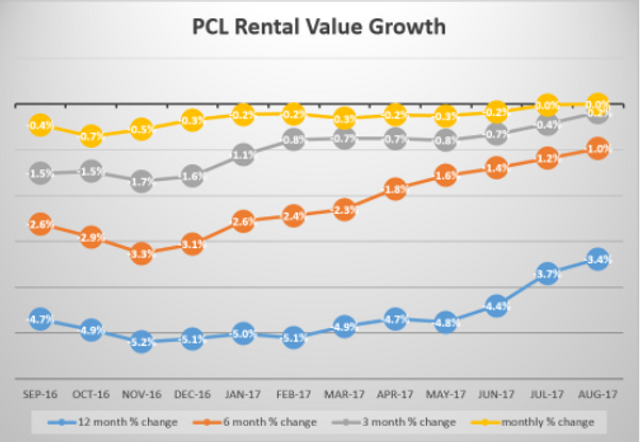 Prime Central London rental values remain unchanged featured image