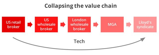 The London Wholesale Broker to be removed from the value chain featured image