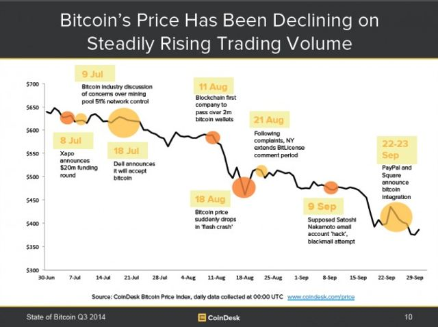 State of Bitcoin Q3 2014: Ecosystem Maturing Amid Price Pressure featured image