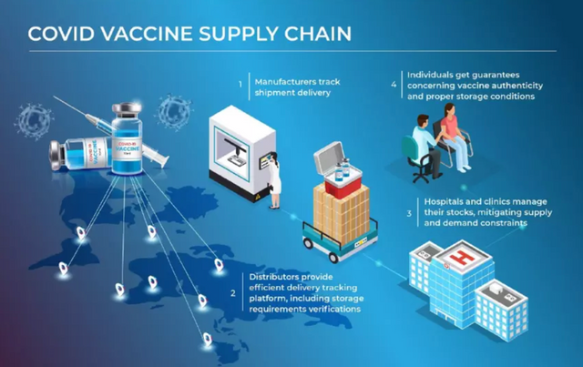COVID-19 Vaccine: Supply Chain Management 101 featured image