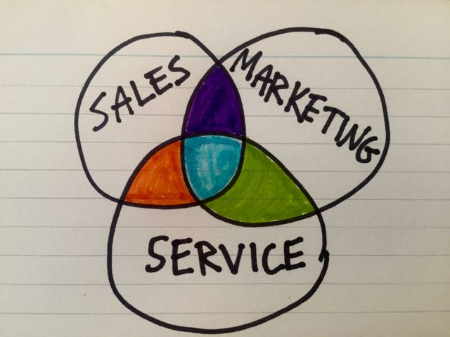 When sales, marketing and service converge featured image