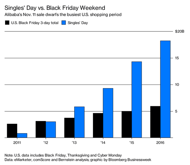 Black Friday's Got Nothing on Singles' Day featured image