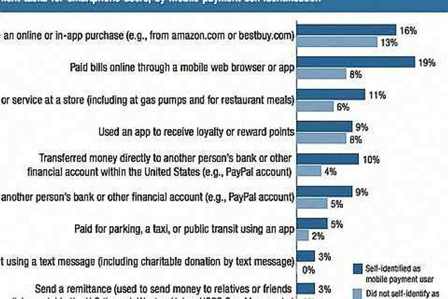 Finance More: Mobile Banking Payments Many Americans making mobile payments don't consider themselve featured image