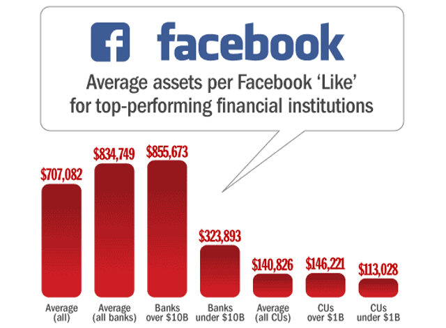 How Many Facebook Likes do Banks and Credit Unions Have featured image