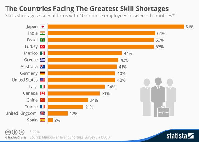 The countries facing the greatest skill shortages featured image