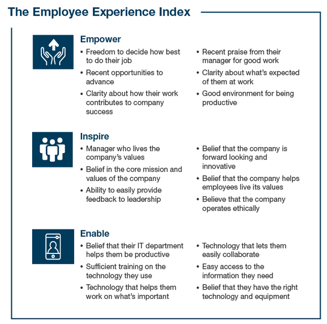 The Employee Experience Index featured image