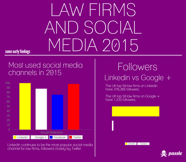 UK top 50 law firms and social media in 2015 featured image