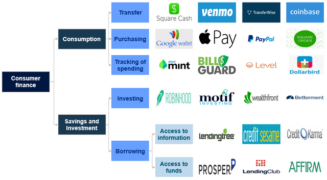 Overview of the Consumer FinTech featured image