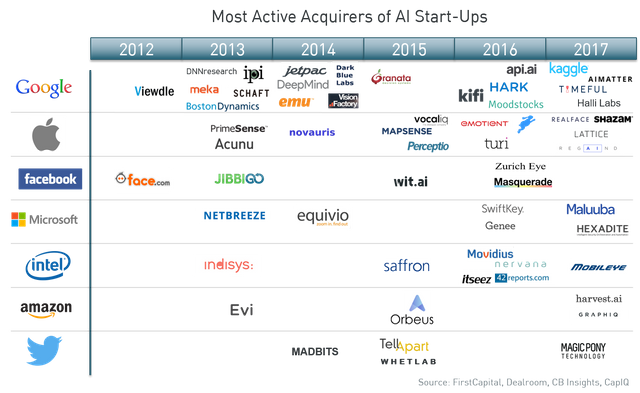 M&A in artificial intelligence; who's buying what? featured image
