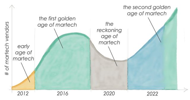 "Is Martech Headed for its ""Dot-com Bust"" in 2020? featured image"
