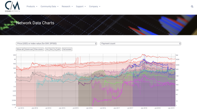 Coin Metrics raises $1.9M to bring crypto data to institutions featured image