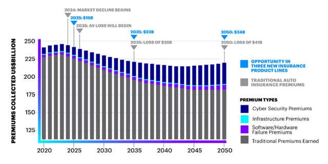 $81bn Insurance opportunity by 2025 featured image