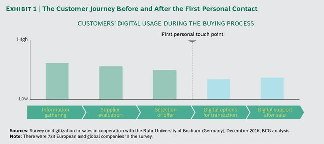 The role and successful attributes of digital content in BCG's b2b integrated marketing and sales engine featured image