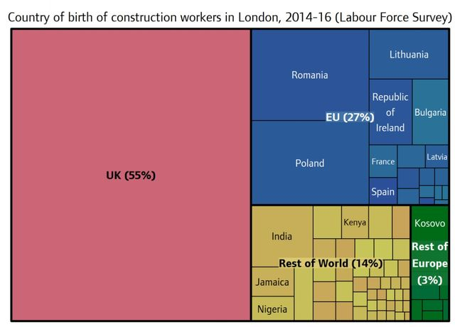 27% of construction workers are from the EU; Hard Brexit risks collapse of London house building featured image