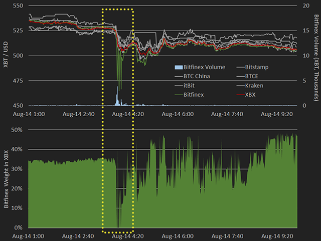 TradeBlock XBX Index Data Now Publicly Available featured image
