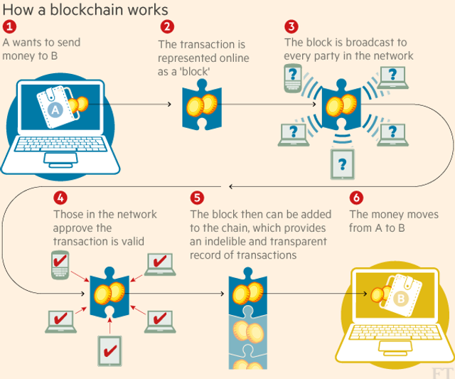 Blockchains contradictions featured image