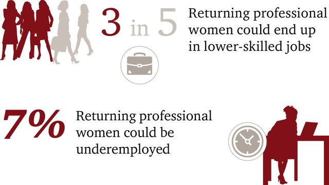 Addressing the career break penalty for women could boost the UK economy by £1.7 billion #womenreturners featured image