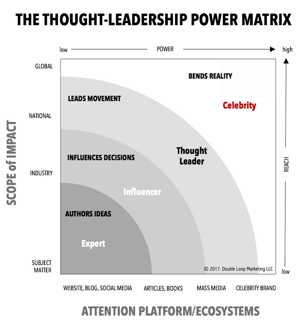 The four levels of thought leadership featured image