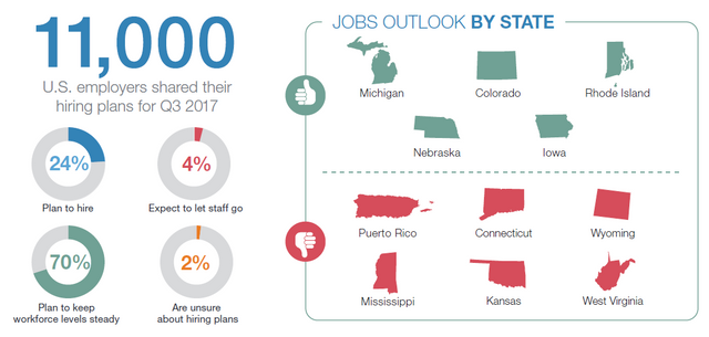 Looking for some good news? U.S. employers are very positive featured image