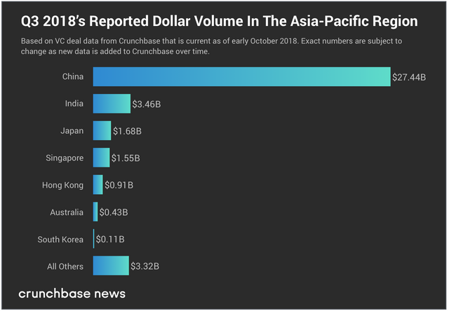 Asia Pacific funding stayed high in Q3 featured image