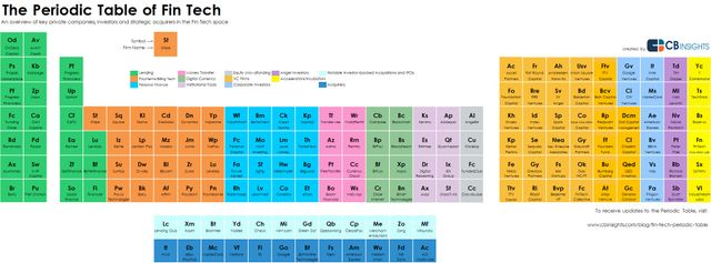 The Periodic Table of FinTech featured image