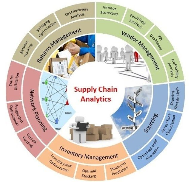 Supply chain analytics for operational efficiency and effectiveness featured image
