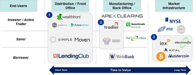 Unbundling of Financial Services featured image