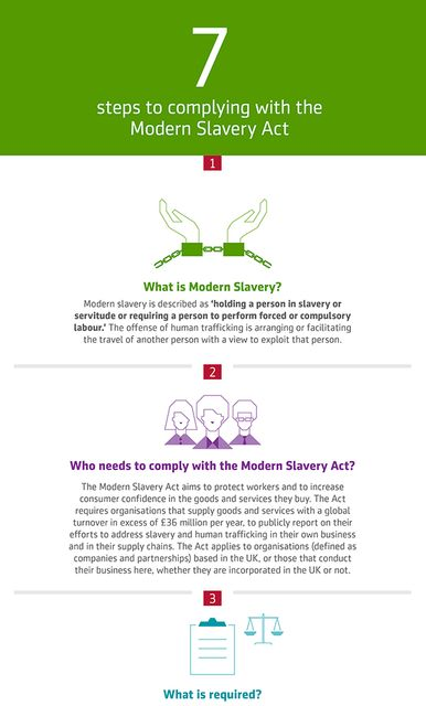 Modern Slavery Act infographic featured image