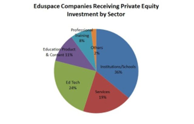 Following the Money in Education: Private Equity and the New Educational Economy featured image