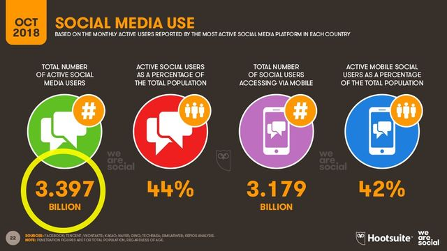 The number of active social media users grew by 320 million in the past year. featured image
