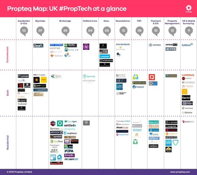 UK PropTech Scene at a Glance featured image