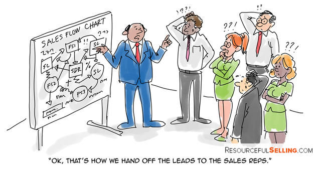 Why handoffs from Sales Development to Sales Reps Fail featured image