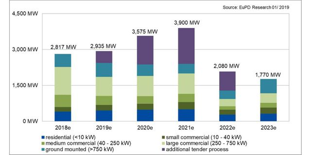 Germany to install more than 10 GW of PV before 2022 contraction featured image