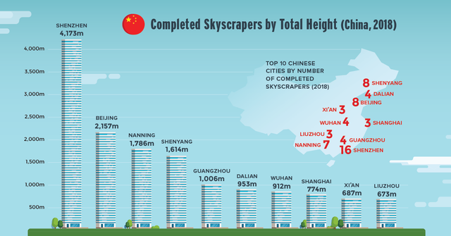 Upward Momentum: Charting a Year of Skyscraper Construction featured image