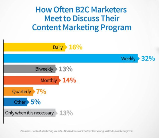4 Key Differences Between B2C and B2B Marketers featured image