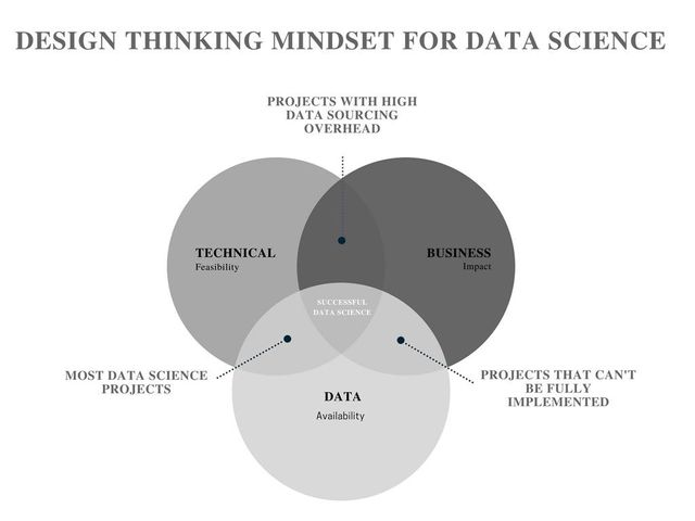 A Design Thinking Mindset for Data Science featured image