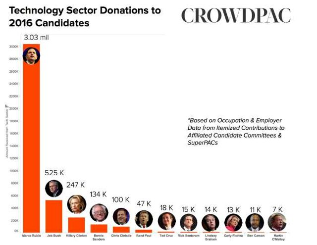 Which Presidential Candidate Is Winning the Tech Money Race? featured image