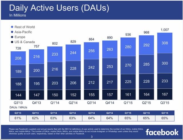 Facebook Q3 2015 Earnings - The power of mobile featured image