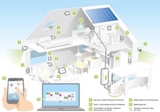 Zwei Drittel der Deutschen wünschen sich ein Smart Home featured image